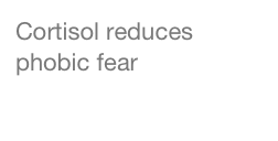 Cortisol reduces phobic fear